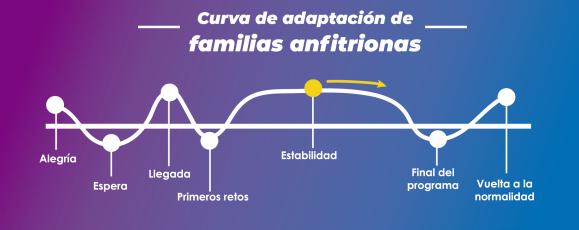 curva adaptación fams